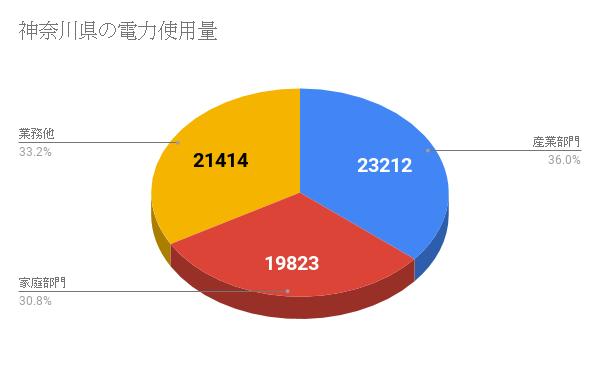 神奈川県の電力使用量