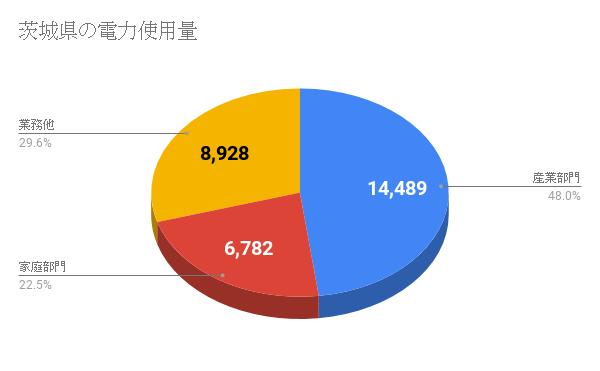 茨城県の電力使用量