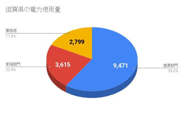 滋賀県の電力使用量