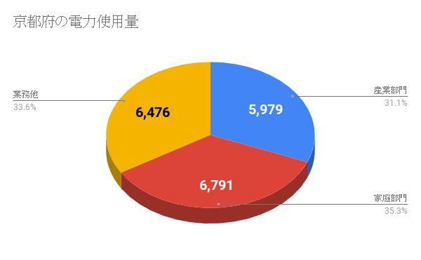 京都府の電力使用量