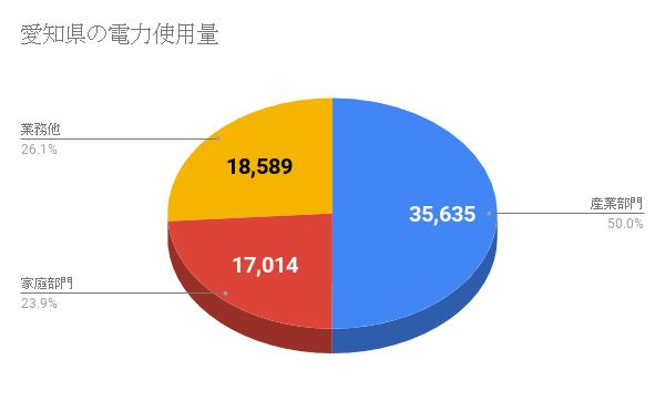 愛知県の電力使用量