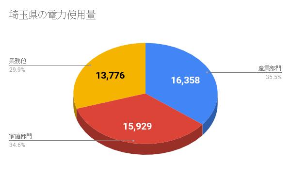 埼玉県の電力使用量