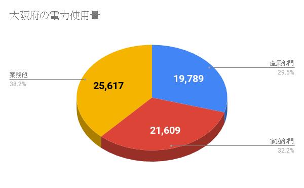 大阪府の電力使用量