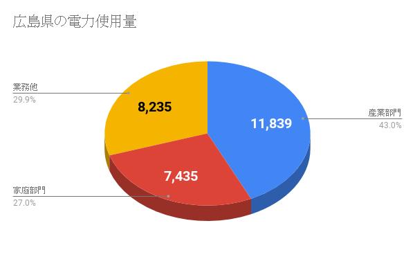 広島県の電力使用量