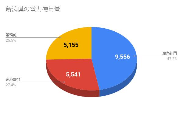 新潟県の電力使用量