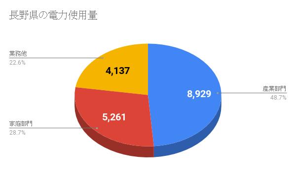 長野県の電力使用量