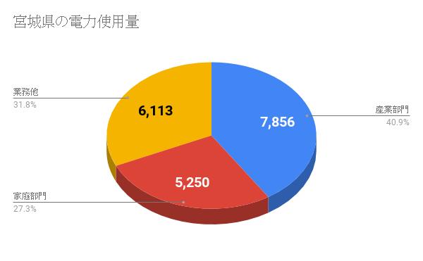 宮城県の電力使用量
