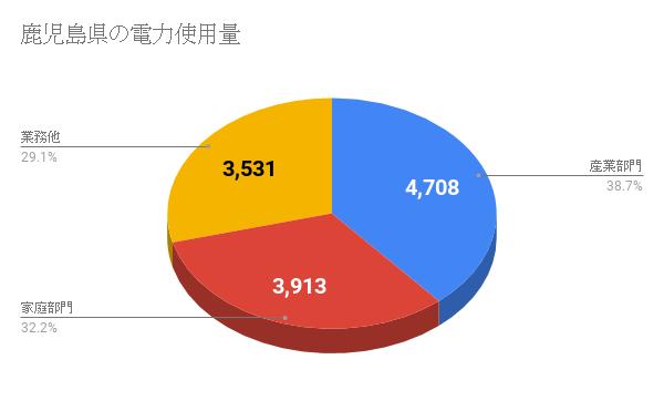 鹿児島県の電力使用量