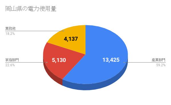 岡山県の電力使用量