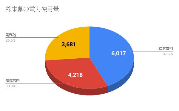 熊本県の電力使用量