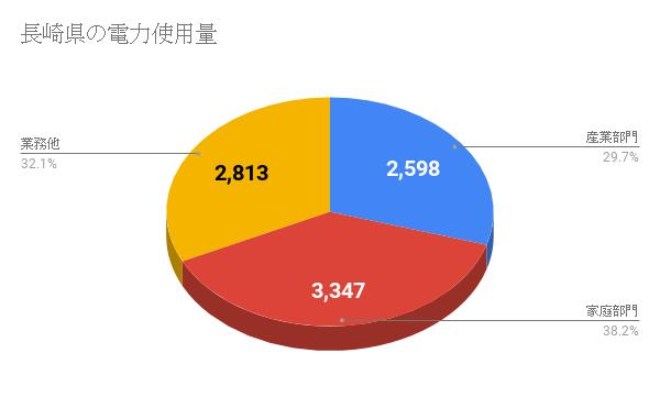 長崎県の電力使用量