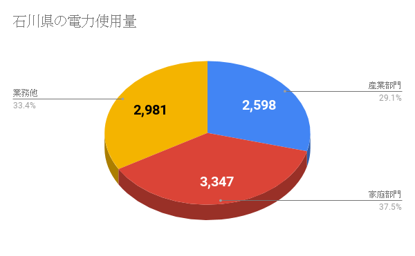 石川県の電力使用量