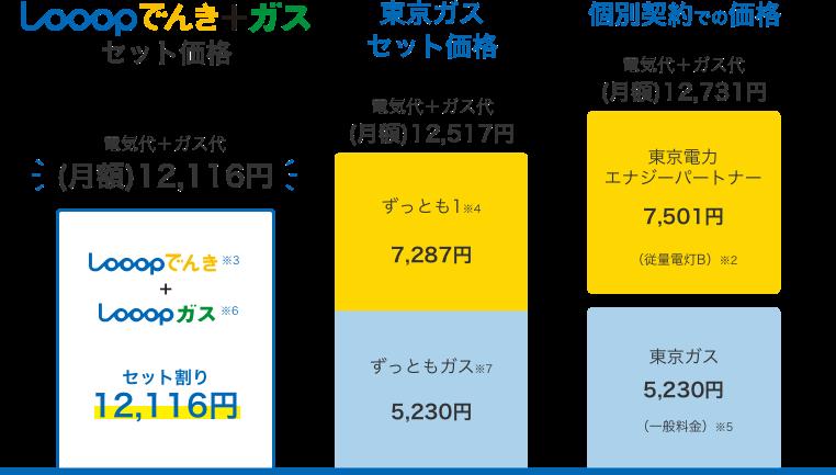 Looopでんき+ガスのセット価格比較