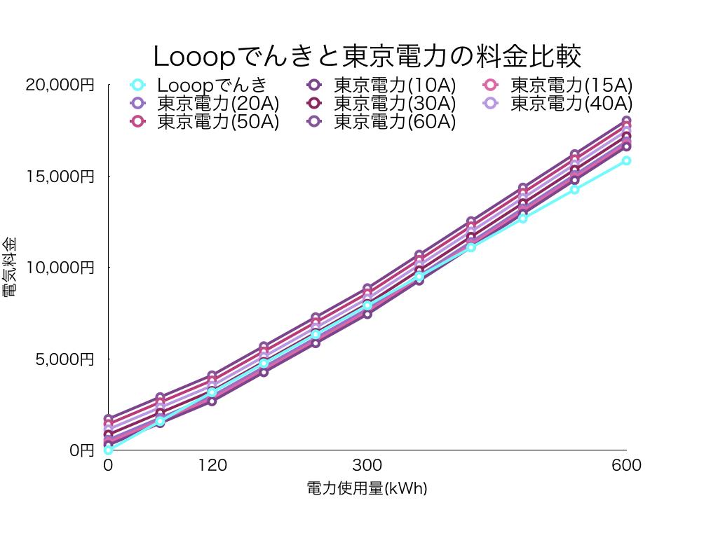 Looopでんきと東京電力の料金比較