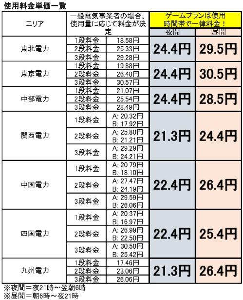 親指でんき「ゲームプラン」料金表(使用料金)