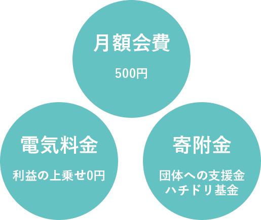 ハチドリ電力の料金プラン「月額会費」「電気料金」「寄附金」