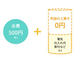ハチドリ電力の料金プラン「月額会費500円」+「電気仕入れ代(電気料金)」+「寄付金」