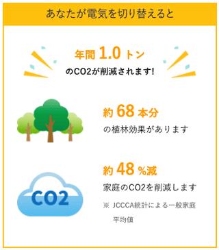 ハチドリ電力に切り替えるとどれくらいCO2が削減できるかがわかる