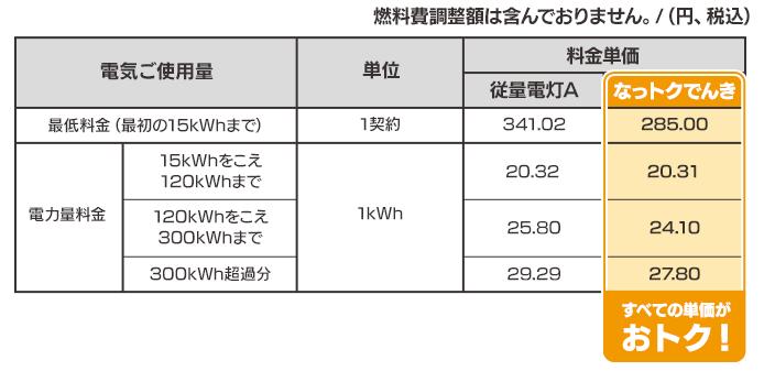 関西電力「なっトクでんき」と関西電力(従量電灯A)の料金単価比較表