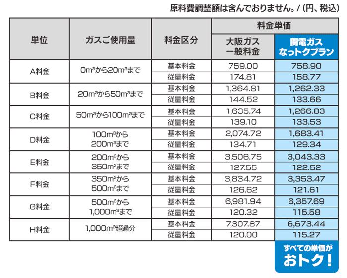 関電ガス「なっトクプラン」と大阪ガス(一般料金)の料金単比較価表