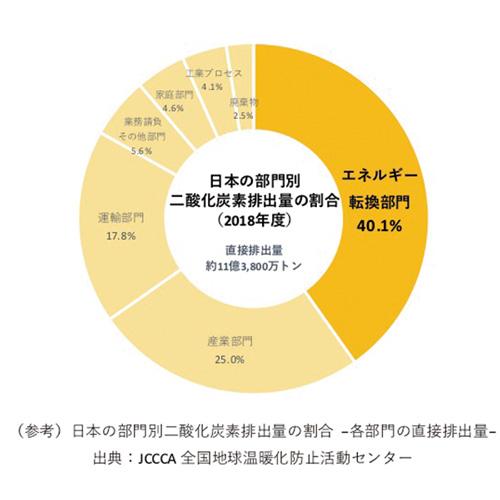 (参考)日本の部門別二酸化炭素排出量の割合 -各部門の直接排出量- 出典:JCCCA 全国地球温暖化防止活動センター