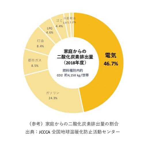 (参考)家庭からの二酸化炭素排出量の割合 出典:JCCCA 全国地球温暖化防止活動センター