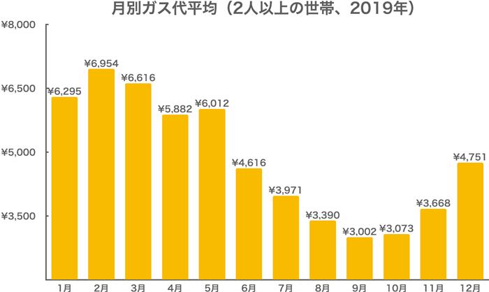月別ガス代平均(2人以上の世帯、2019年)