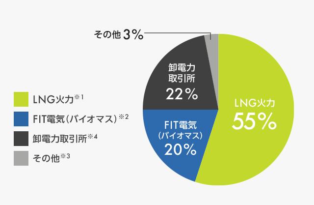 出光昭和シェルの電源構成 2017年4月1日~2018年3月31日の実績