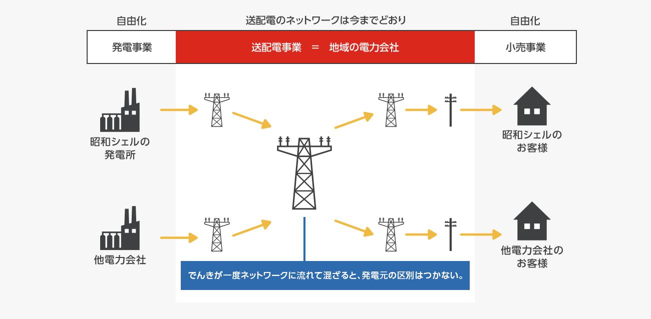 電力がご家庭に届くまで~送配電の仕組み~
