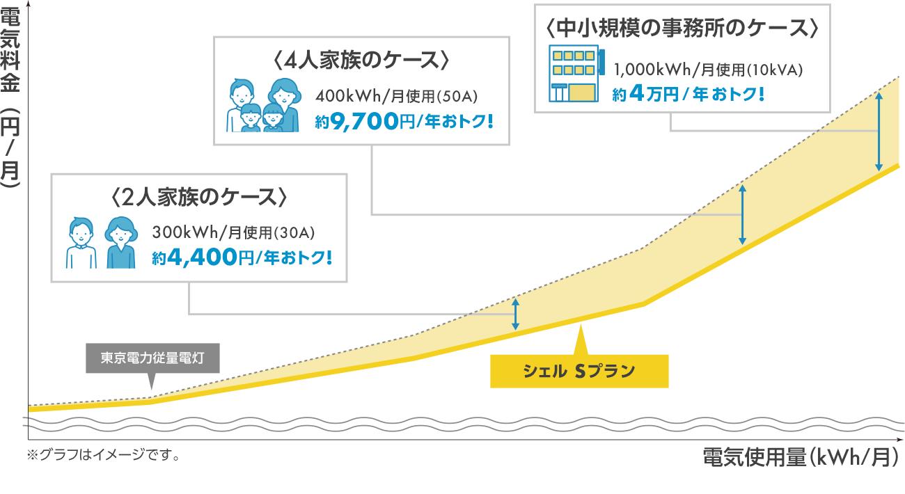 シェル電気のSプランの料金グラフ(東京電力エリア)
